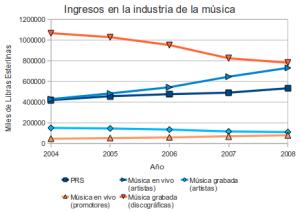 Composición de ingresos en la música