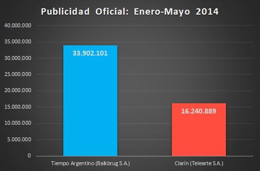 Gráfico: elaboración propia en base a datos de Jefatura de Gabinete de Ministros de la Nación.
